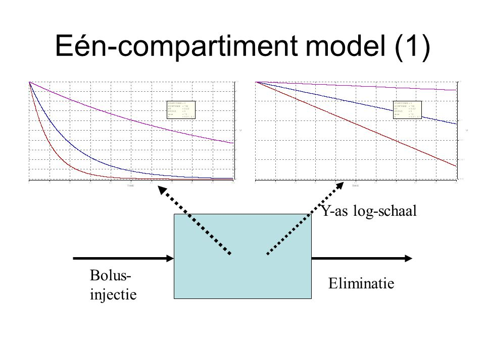 Eén-compartiment model (2) Nadelen –Kan alleen bolus-input beschrijven –Alleen voor eenvoudige curves –Er worden aannames gemaakt: Het compartiment is 'well-stirred' Afbraak is eerste orde
