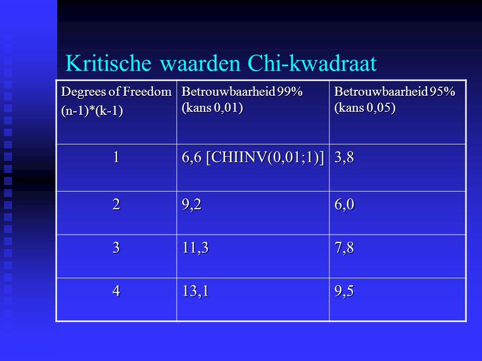Kritische waarden Chi-kwadraat Degrees of Freedom (n-1)*(k-1) Betrouwbaarheid 99% (kans 0,01) Betrouwbaarheid 95% (kans 0,05) 1 6,6 [CHIINV(0,01;1)] 3