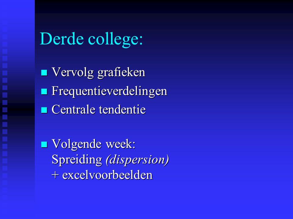 Derde college: Vervolg grafieken Vervolg grafieken Frequentieverdelingen Frequentieverdelingen Centrale tendentie Centrale tendentie Volgende week: Spreiding (dispersion) + excelvoorbeelden Volgende week: Spreiding (dispersion) + excelvoorbeelden