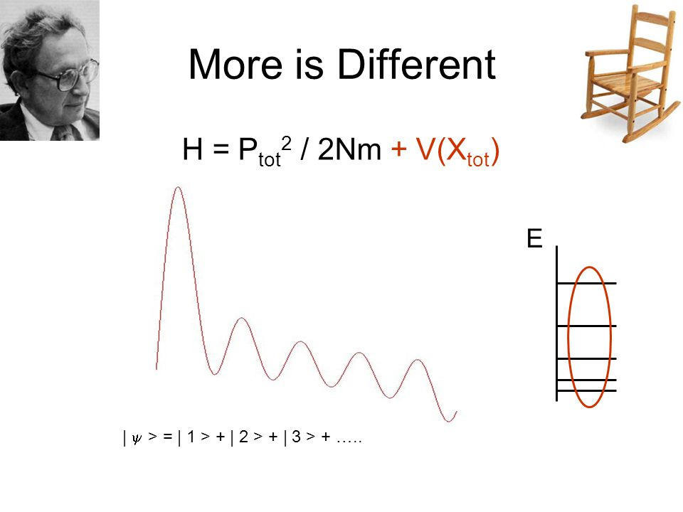 More is Different E H = P tot 2 / 2Nm + V(X tot ) |  > = | 1 > + | 2 > + | 3 > + …..