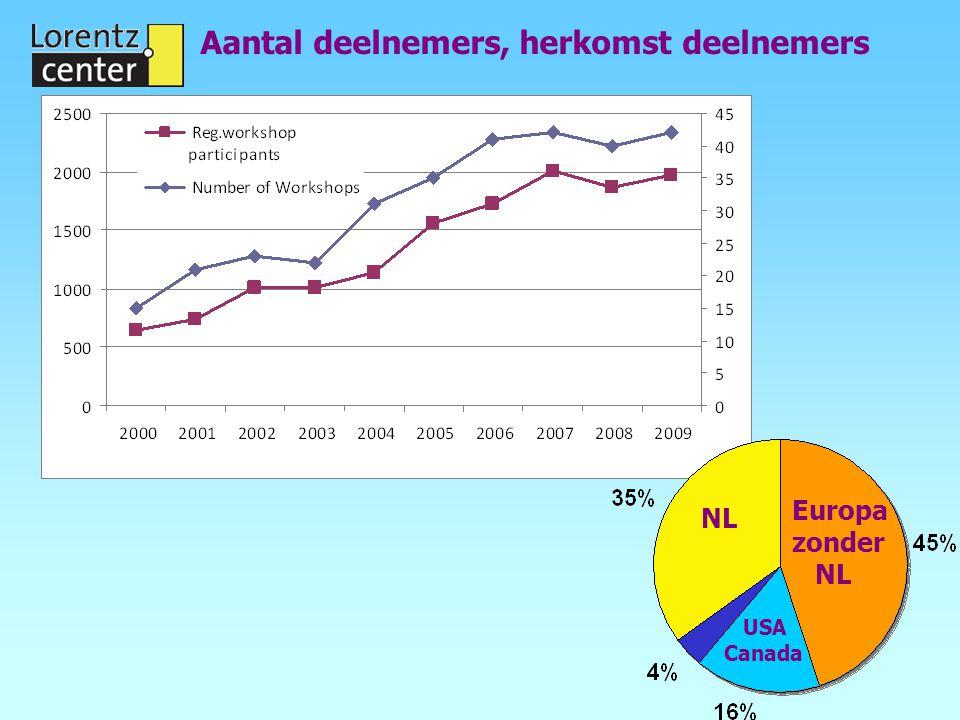 Aantal deelnemers, herkomst deelnemers Europa zonder NL NL USA Canada