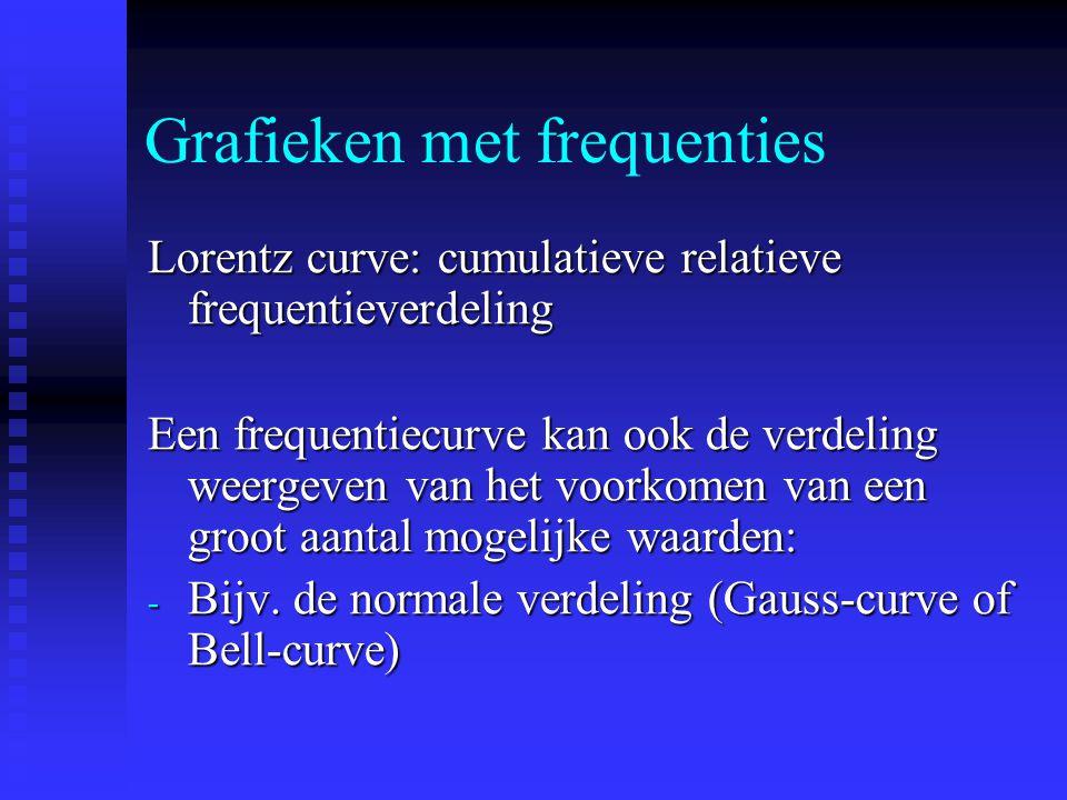 Grafieken met frequenties Lorentz curve: cumulatieve relatieve frequentieverdeling Een frequentiecurve kan ook de verdeling weergeven van het voorkomen van een groot aantal mogelijke waarden: - Bijv.