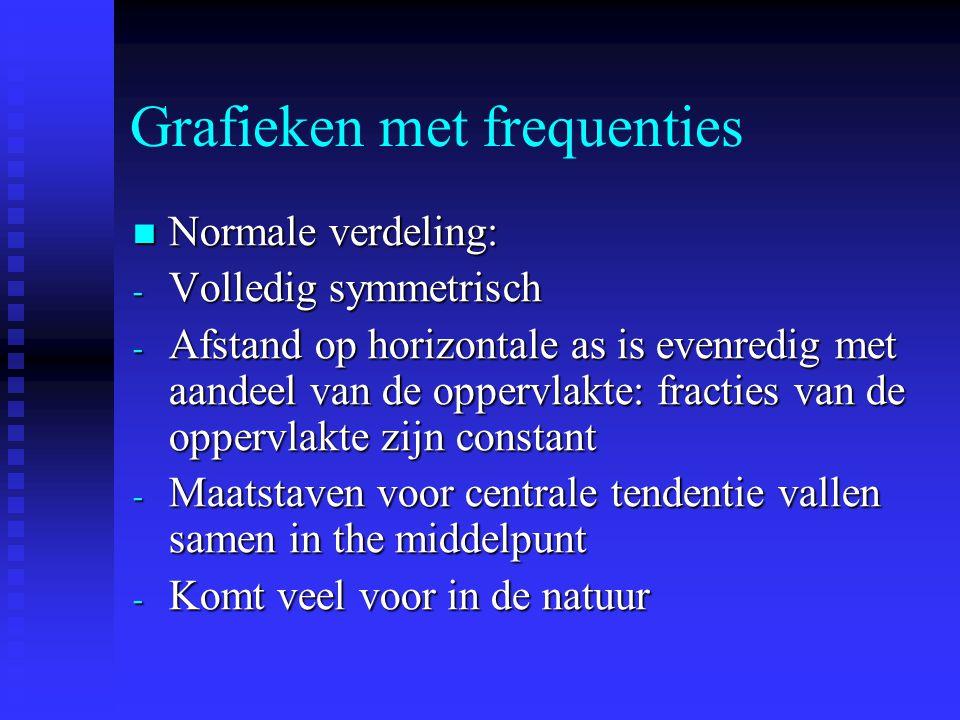 Grafieken met frequenties Normale verdeling: Normale verdeling: - Volledig symmetrisch - Afstand op horizontale as is evenredig met aandeel van de oppervlakte: fracties van de oppervlakte zijn constant - Maatstaven voor centrale tendentie vallen samen in the middelpunt - Komt veel voor in de natuur