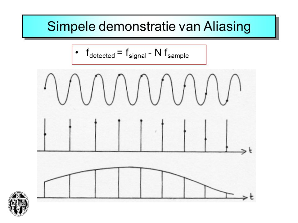 Simpele demonstratie van Aliasing f detected = f signal - N f sample