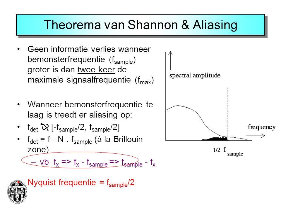 Theorema van Shannon & Aliasing Geen informatie verlies wanneer bemonsterfrequentie (f sample ) groter is dan twee keer de maximale signaalfrequentie