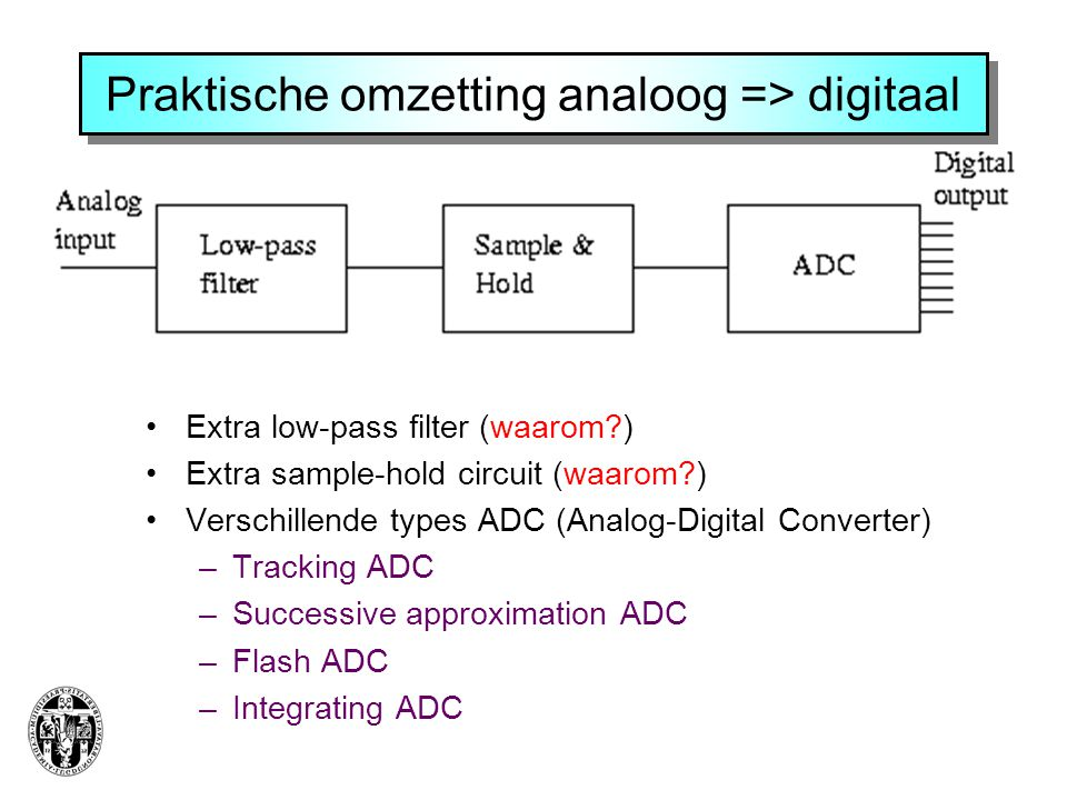 Praktische omzetting analoog => digitaal Extra low-pass filter (waarom?) Extra sample-hold circuit (waarom?) Verschillende types ADC (Analog-Digital Converter) –Tracking ADC –Successive approximation ADC –Flash ADC –Integrating ADC