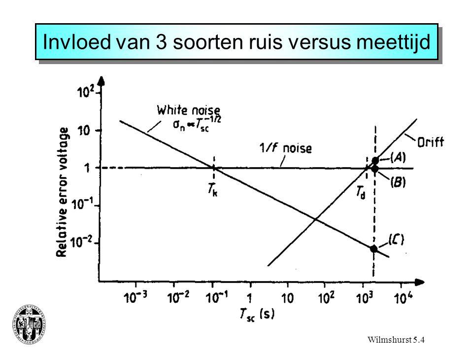 Invloed van 3 soorten ruis versus meettijd Wilmshurst 5.4
