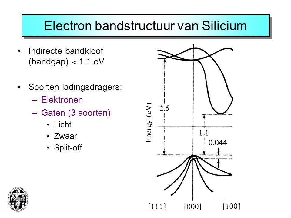 Electron bandstructuur van Silicium Indirecte bandkloof (bandgap)  1.1 eV Soorten ladingsdragers: –Elektronen –Gaten (3 soorten) Licht Zwaar Split-of