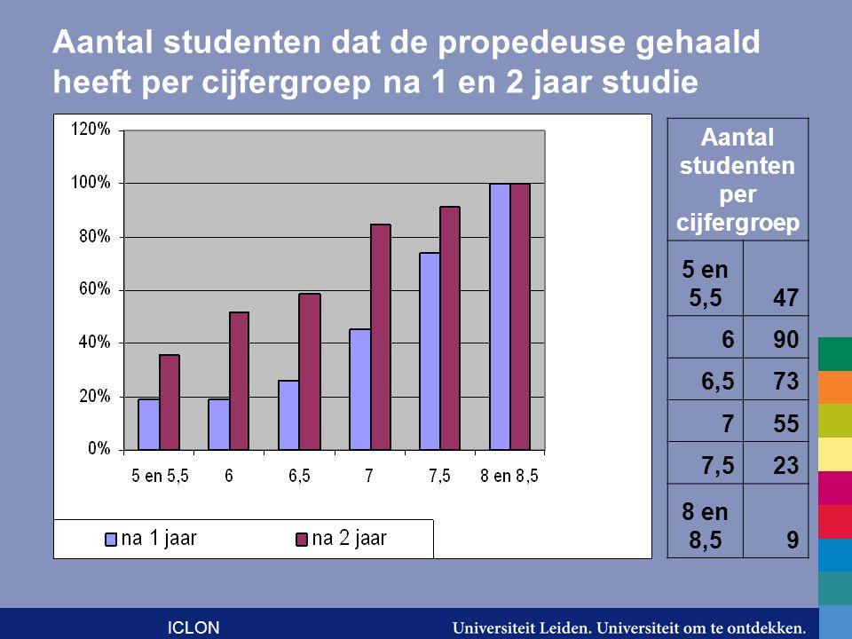 ICLON Aantal studenten dat de propedeuse gehaald heeft per cijfergroep na 1 en 2 jaar studie Aantal studenten per cijfergroep 5 en 5,547 690 6,573 755 7,523 8 en 8,59