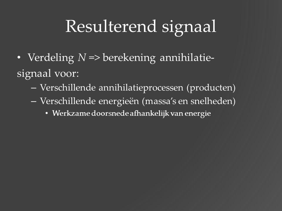 Resulterend signaal Verdeling N => berekening annihilatie- signaal voor: – Verschillende annihilatieprocessen (producten) – Verschillende energieën (m