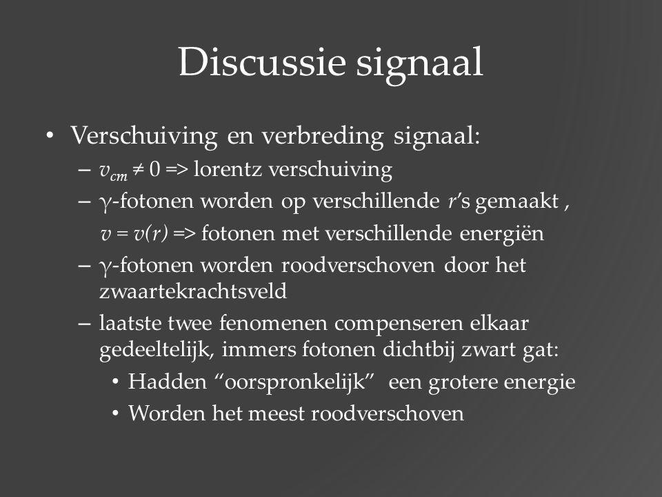 Discussie signaal Verschuiving en verbreding signaal: – v cm ≠ 0 => lorentz verschuiving – γ-fotonen worden op verschillende r's gemaakt, v = v(r) =>