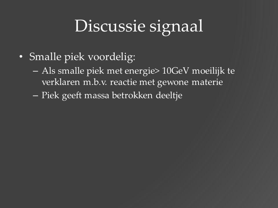 Discussie signaal Smalle piek voordelig: – Als smalle piek met energie> 10GeV moeilijk te verklaren m.b.v. reactie met gewone materie – Piek geeft mas