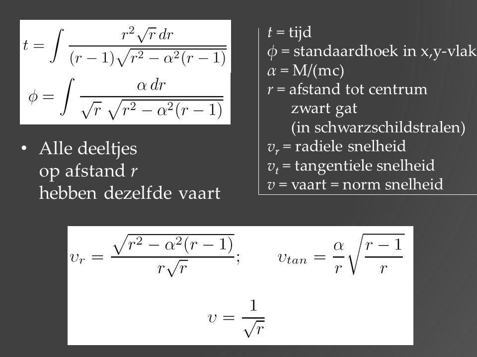 Alle deeltjes op afstand r hebben dezelfde vaart t = tijd φ = standaardhoek in x,y-vlak α = M/(mc) r = afstand tot centrum zwart gat (in schwarzschild