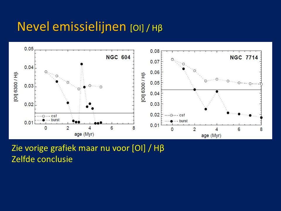 Nevel emissielijnen [OI] / Hβ [OI] / Hβ Zie vorige grafiek maar nu voor [OI] / Hβ Zelfde conclusie