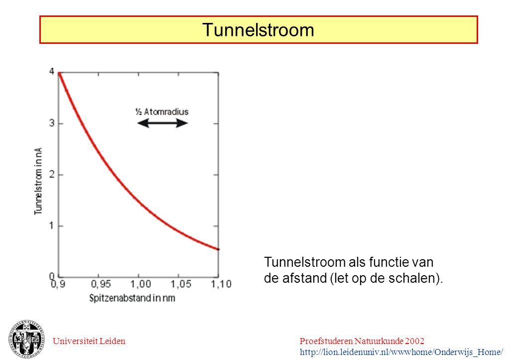 Universiteit LeidenProefstuderen Natuurkunde 2002 http://lion.leidenuniv.nl/wwwhome/Onderwijs_Home/ Tunnelstroom Tunnelstroom als functie van de afsta