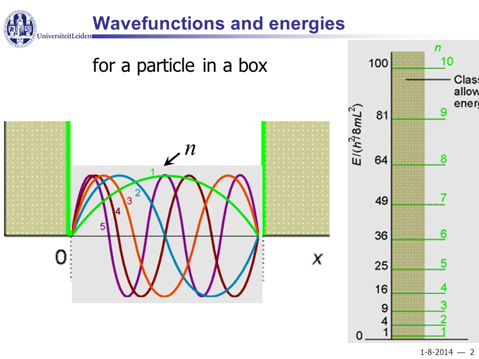 1-8-2014  2 Wavefunctions and energies for a particle in a box n