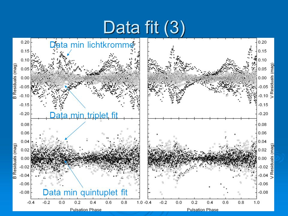 Data fit (3) Data min lichtkromme Data min triplet fit Data min quintuplet fit