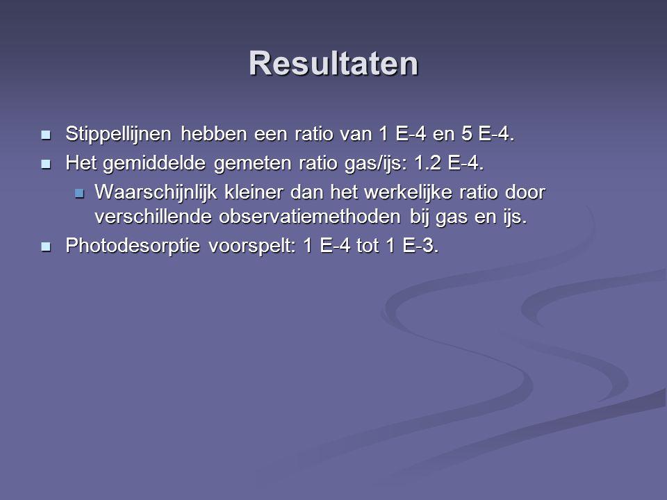 Resultaten Stippellijnen hebben een ratio van 1 E-4 en 5 E-4. Stippellijnen hebben een ratio van 1 E-4 en 5 E-4. Het gemiddelde gemeten ratio gas/ijs: