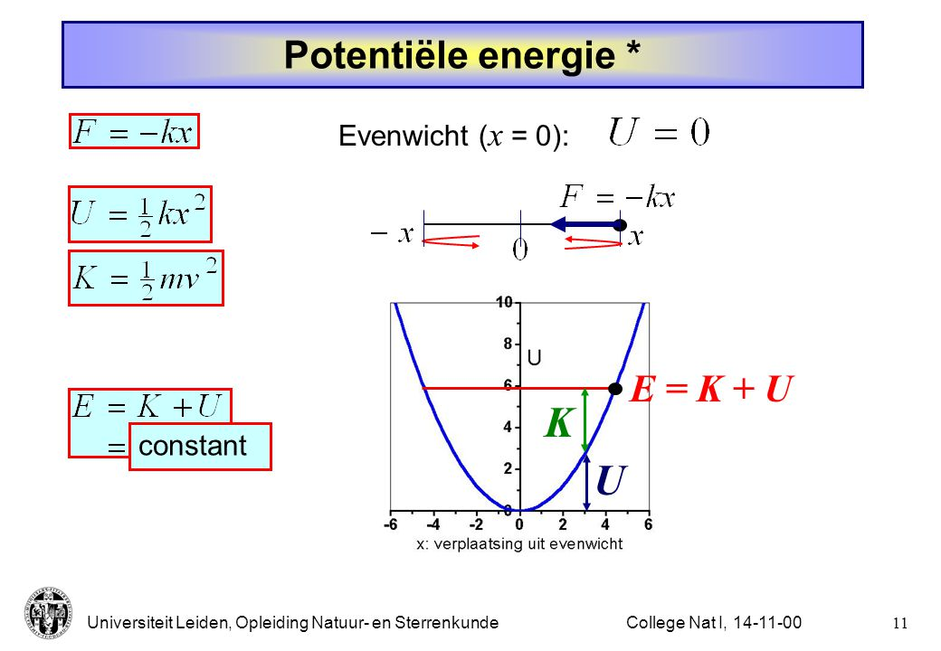 Universiteit Leiden, Opleiding Natuur- en Sterrenkunde10College Nat I, 14-11-00 Potentiële energie  Evenwicht ( x = 0): Massa aan een veer: (Hooke's