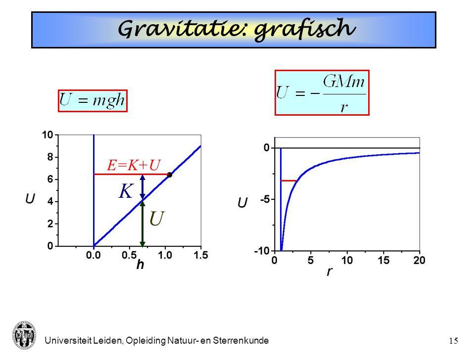 Universiteit Leiden, Opleiding Natuur- en Sterrenkunde14 Potentiële energie: gravitatie * ??  0 (alleen  U is relevant) Als