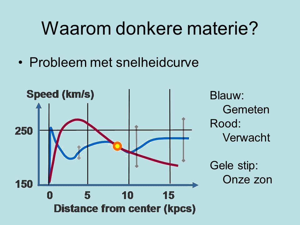 Donkere materie in halo Verklaart afwijking snelheidscurve Zwaartekrachtlenzen Soorten donkere materie: –MACHO's –WIMP's