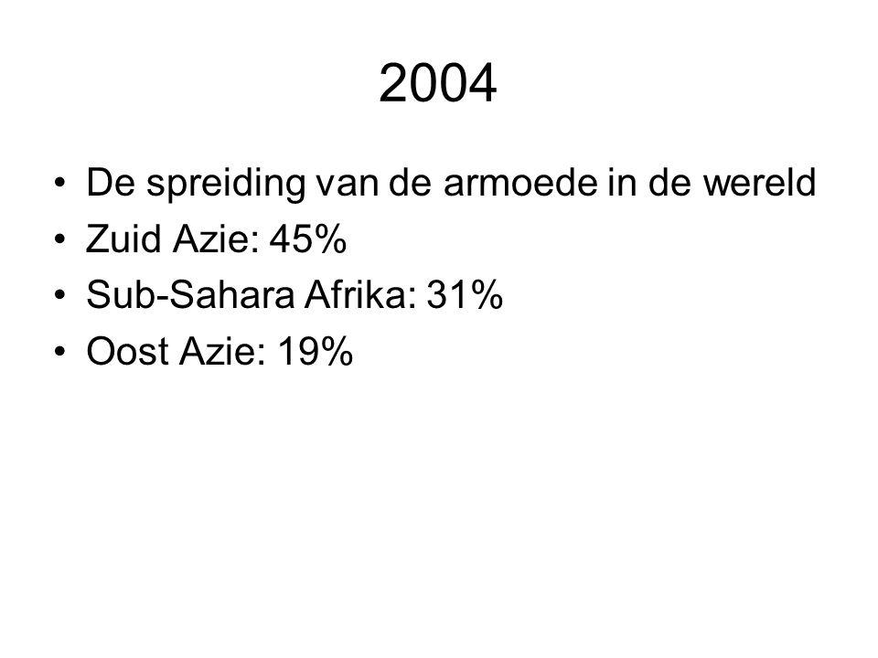 2004 De spreiding van de armoede in de wereld Zuid Azie: 45% Sub-Sahara Afrika: 31% Oost Azie: 19%