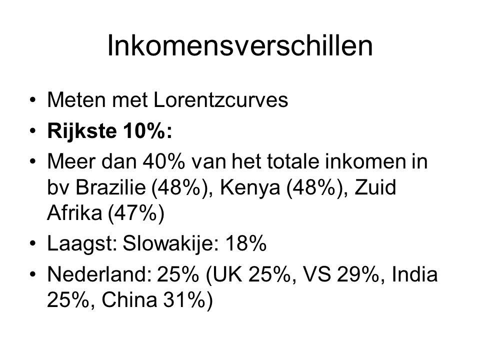 Inkomensverschillen Meten met Lorentzcurves Rijkste 10%: Meer dan 40% van het totale inkomen in bv Brazilie (48%), Kenya (48%), Zuid Afrika (47%) Laag