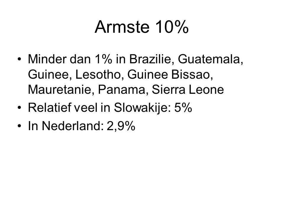 Armste 10% Minder dan 1% in Brazilie, Guatemala, Guinee, Lesotho, Guinee Bissao, Mauretanie, Panama, Sierra Leone Relatief veel in Slowakije: 5% In Ne