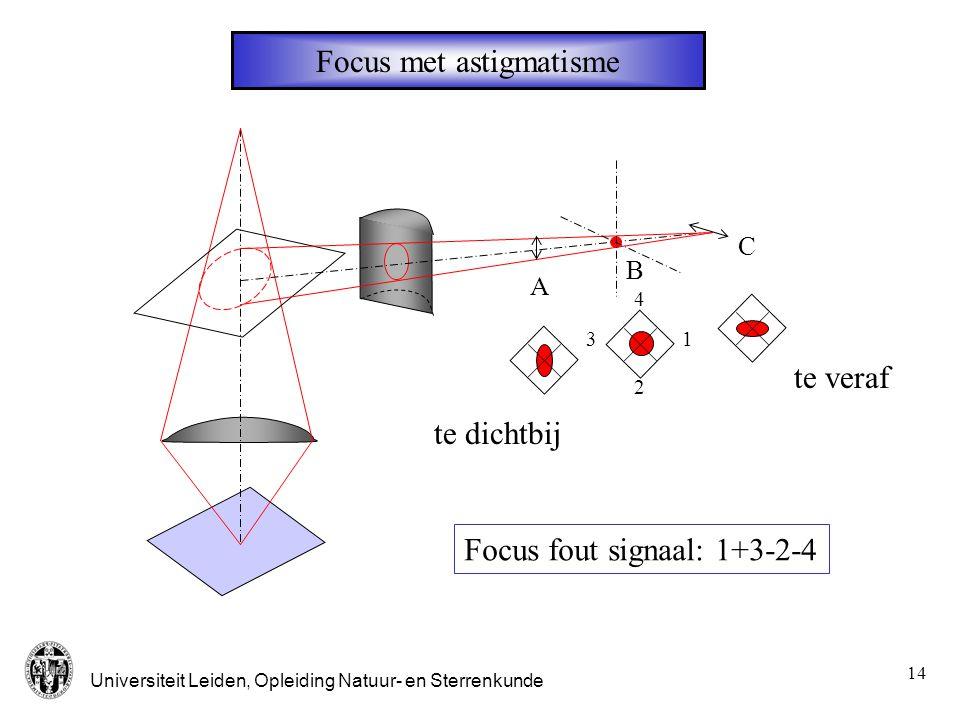 Universiteit Leiden, Opleiding Natuur- en Sterrenkunde 15 Focus fout signaal 12 43 + - 12 43 + - 12 43 + - Plaat te ver weg Plaat in focus Plaat te dichtbij V 0 =1+3-(2+4)
