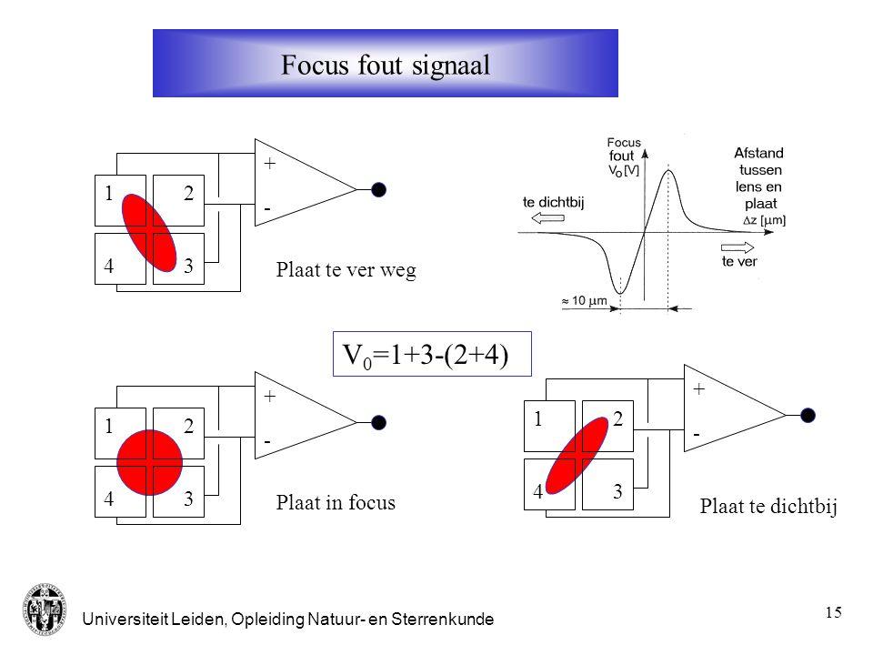 Universiteit Leiden, Opleiding Natuur- en Sterrenkunde 16 1 2 3 4 in focus te dichtbij te veraf Fout signaal: 1+4-2-3 Foucault methode