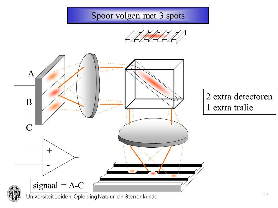 Universiteit Leiden, Opleiding Natuur- en Sterrenkunde 18 radieel fout signaal 1.60-1.6 radiële afstand [  m] 0.4  m 1.0  m 20  m Modulatie diepte A C A C A-C Detector signaal radiële afstand [  m]