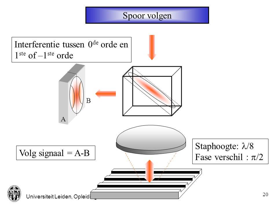 Universiteit Leiden, Opleiding Natuur- en Sterrenkunde 21 Schema actuatoren plaat motor slede positie focus radiële positie lens motor lade open/dicht veren elektromagneten