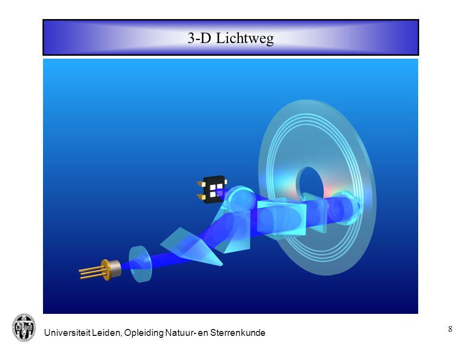 Universiteit Leiden, Opleiding Natuur- en Sterrenkunde 9 Laser en prisma paar 0 -30 0 30 0 // Hoek  Intensiteit   Spot op de plaat in // richting te groot of lichtverlies door afkappen in  richting Halfgeleider laser : 0.8 x 3  m 2