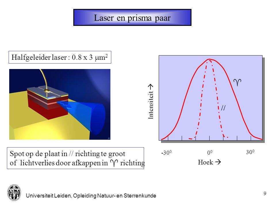 Universiteit Leiden, Opleiding Natuur- en Sterrenkunde 10 prisma paar  b =tan -1 (n)   cot -1 (n) d0d0 d1d1 d 1 = n.d 0 p- polarisatie Twee prisma's: in één richting vergroting van de bundeldiameter met n 2