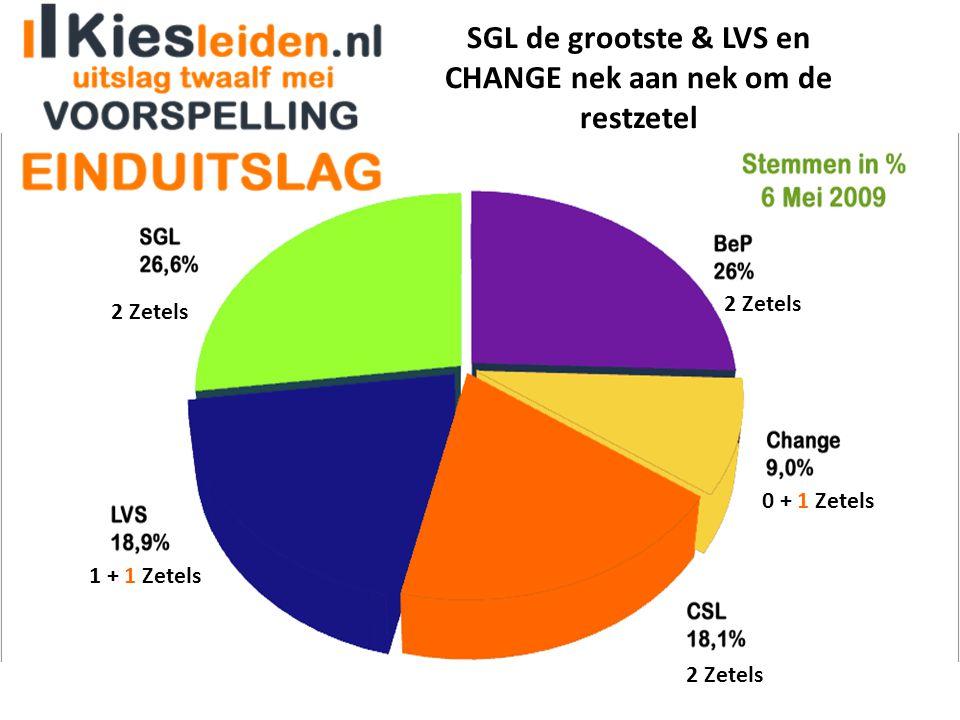 SGL de grootste & LVS en CHANGE nek aan nek om de restzetel 2 Zetels 1 + 1 Zetels 0 + 1 Zetels 2 Zetels