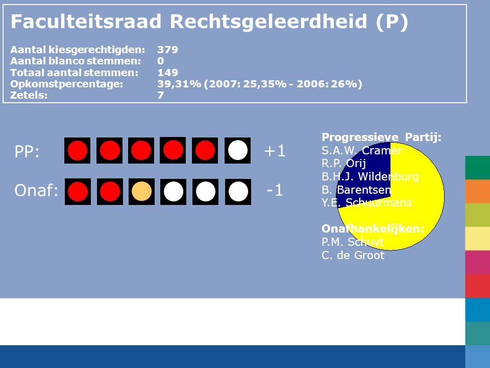 PP: Onaf: Faculteitsraad Rechtsgeleerdheid (P) Aantal kiesgerechtigden:379 Aantal blanco stemmen:0 Totaal aantal stemmen: 149 Opkomstpercentage: 39,31