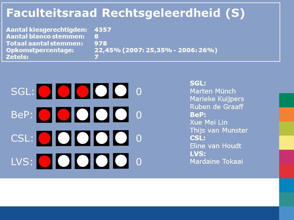 Faculteitsraad Rechtsgeleerdheid (S) Aantal kiesgerechtigden:4357 Aantal blanco stemmen:8 Totaal aantal stemmen: 978 Opkomstpercentage: 22,45% (2007: