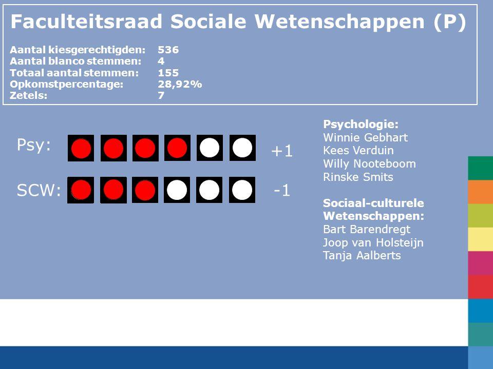 Psy: SCW: Faculteitsraad Sociale Wetenschappen (P) Aantal kiesgerechtigden:536 Aantal blanco stemmen:4 Totaal aantal stemmen: 155 Opkomstpercentage: 2