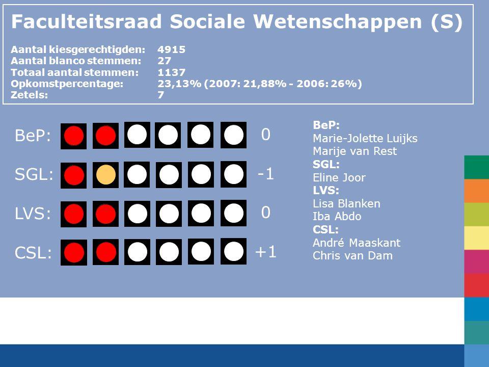 Faculteitsraad Sociale Wetenschappen (S) Aantal kiesgerechtigden:4915 Aantal blanco stemmen:27 Totaal aantal stemmen: 1137 Opkomstpercentage: 23,13% (
