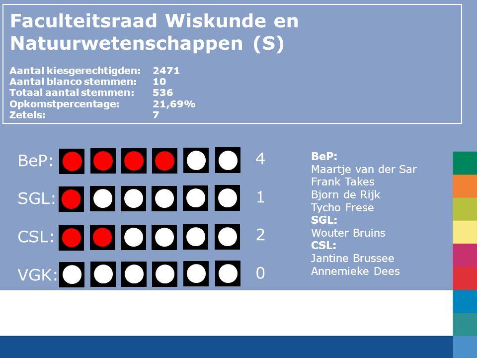 Faculteitsraad Wiskunde en Natuurwetenschappen (S) Aantal kiesgerechtigden:2471 Aantal blanco stemmen:10 Totaal aantal stemmen: 536 Opkomstpercentage: