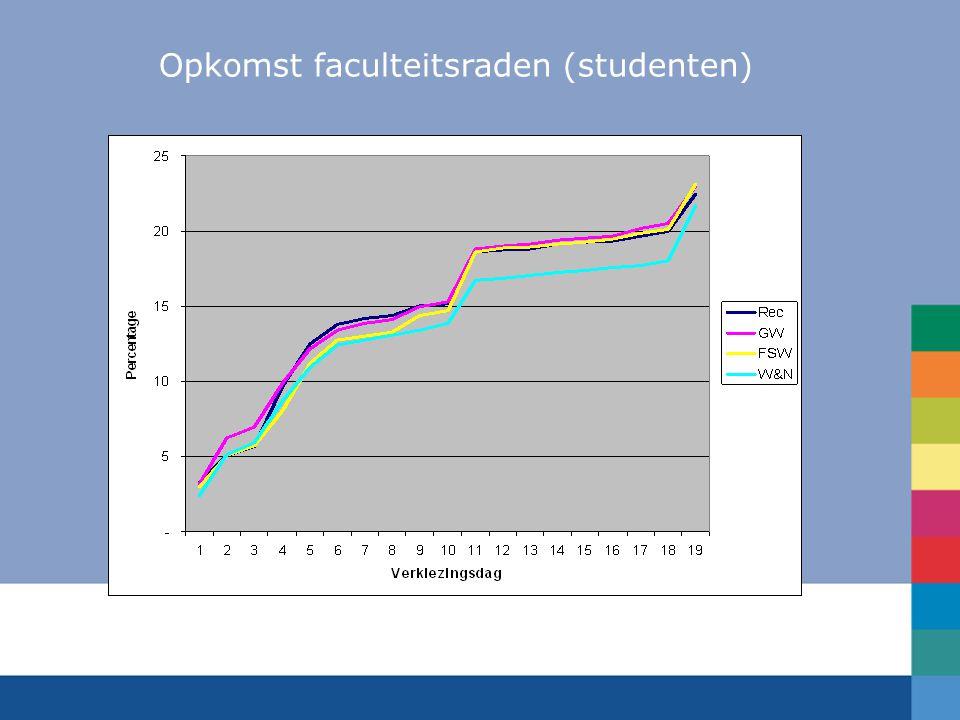 Opkomst faculteitsraden (studenten)