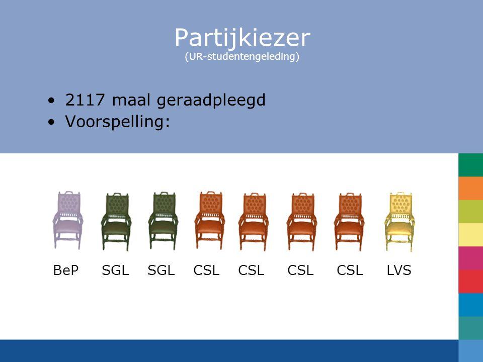 Partijkiezer (UR-studentengeleding) 2117 maal geraadpleegd Voorspelling: BeP SGL SGL CSL CSL CSL CSL LVS