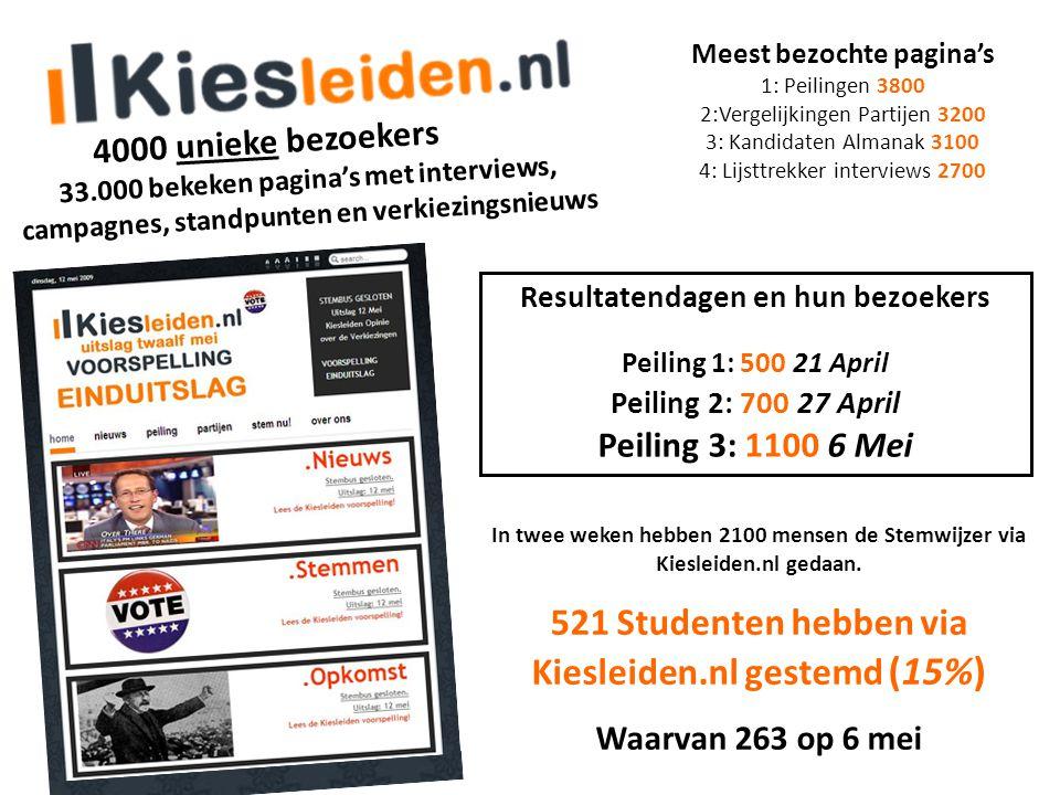 4000 unieke bezoekers Resultatendagen en hun bezoekers Peiling 1: 500 21 April Peiling 2: 700 27 April Peiling 3: 1100 6 Mei 33.000 bekeken pagina's m