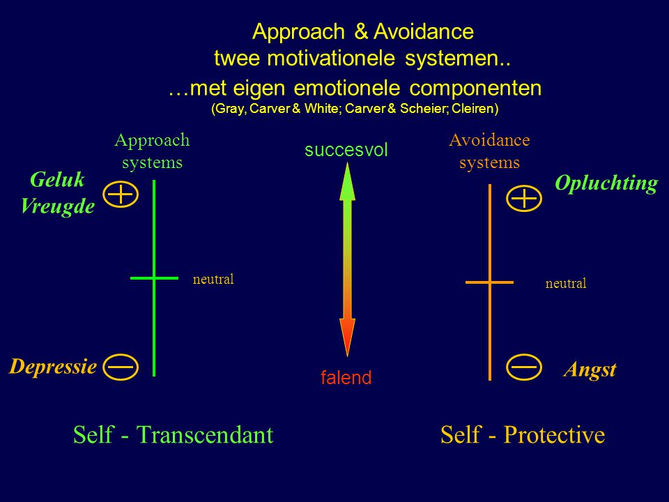 Approach systems Avoidance systems Depressie Opluchting Angst Geluk Vreugde neutral Approach & Avoidance twee motivationele systemen.. Self - Protecti