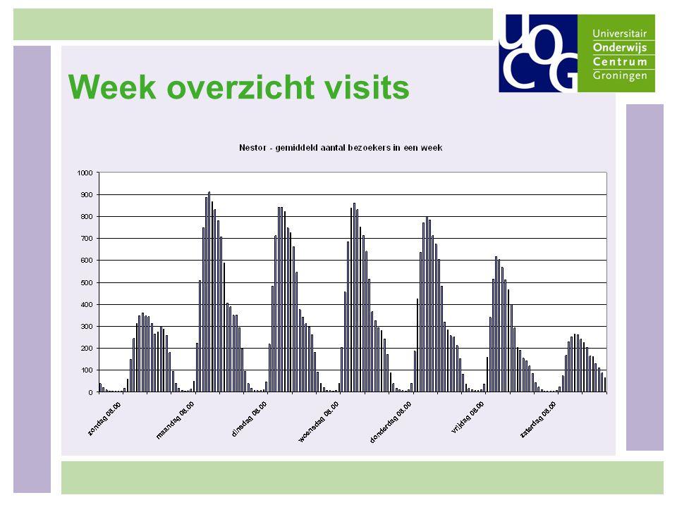 Week overzicht visits