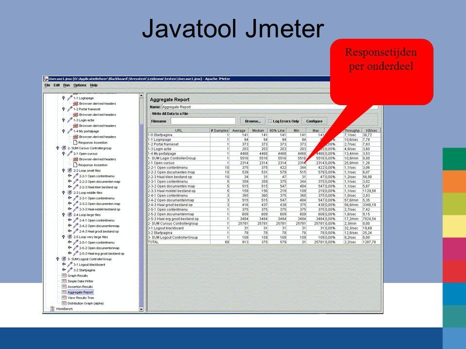 Javatool Jmeter Responsetijden per onderdeel