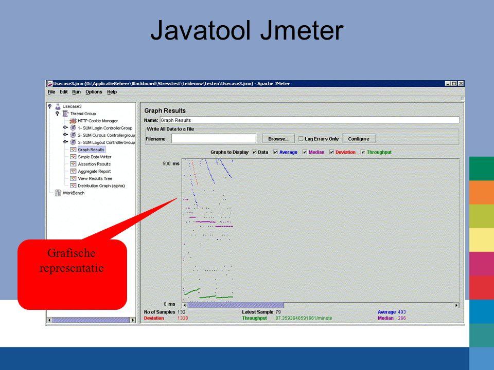 Javatool Jmeter Grafische representatie