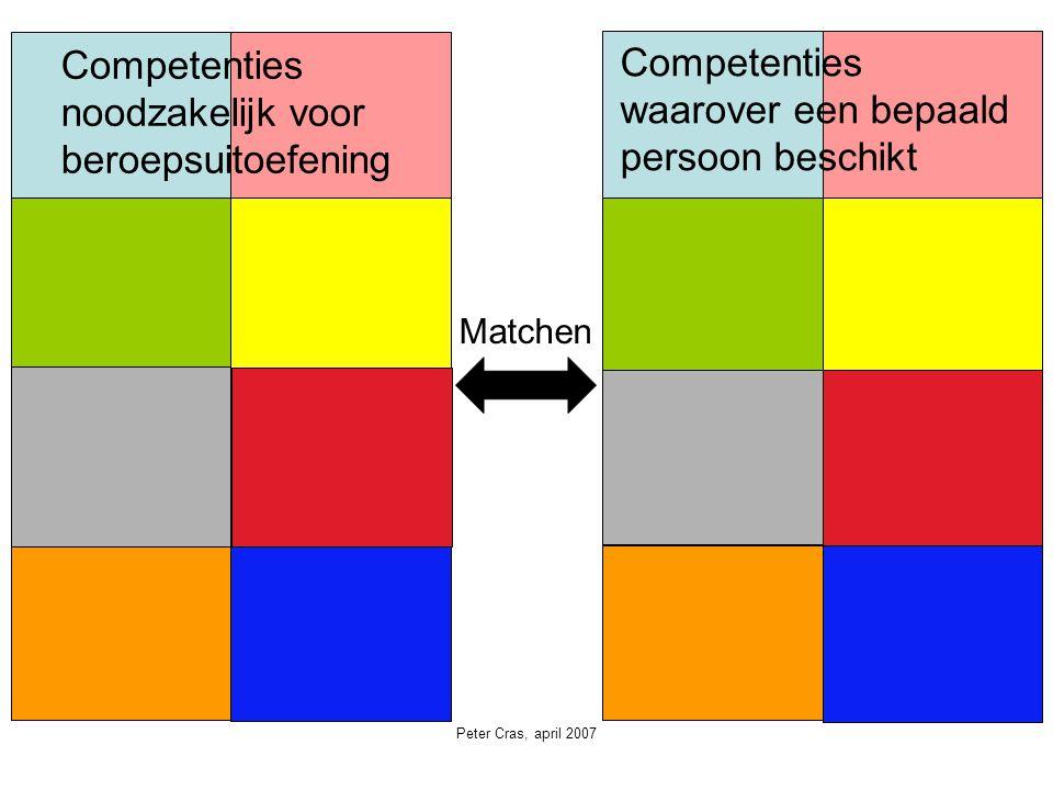 Matchen Competenties noodzakelijk voor beroepsuitoefening Competenties waarover een bepaald persoon beschikt