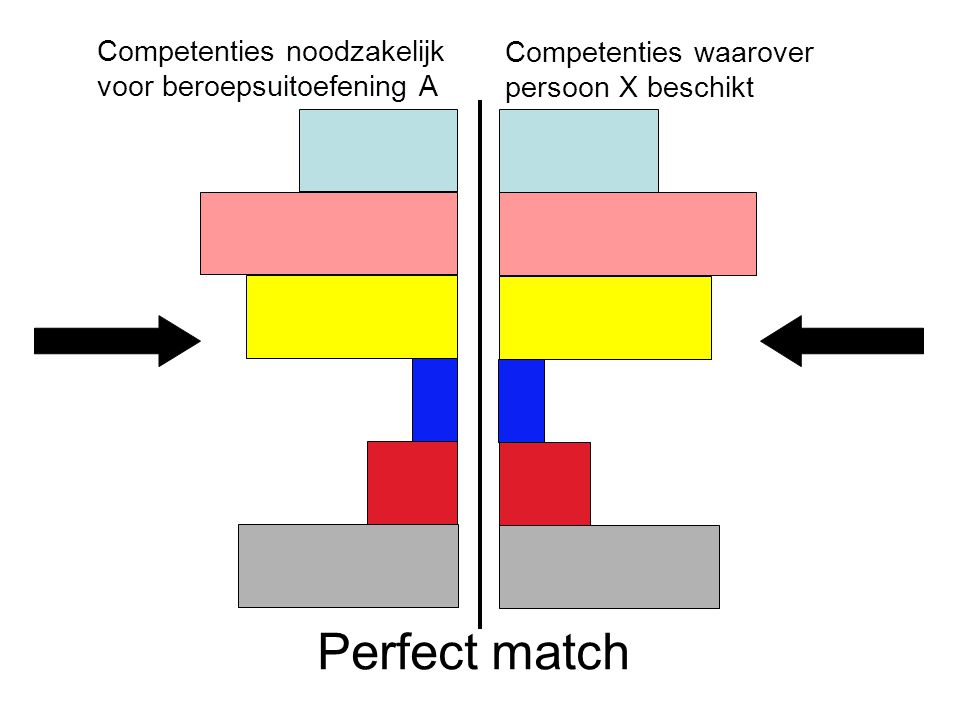 Peter Cras, april 2007 Competenties noodzakelijk voor beroepsuitoefening A Competenties waarover persoon X beschikt Perfect match