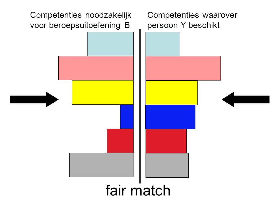 Peter Cras, april 2007 Competenties waarover persoon Y beschikt Competenties noodzakelijk voor beroepsuitoefening B fair match